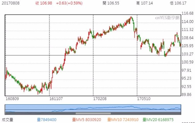 迪士尼公司股價
