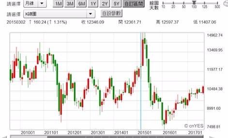 (圖五:香港國企股價月K線圖,鉅亨網首頁)