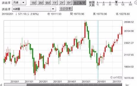 (圖一:香港恆生股價指數月K線圖,鉅亨網首頁)