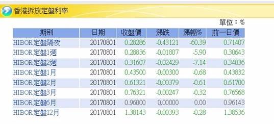 (圖六:香港隔夜拆款利率,Stock Q)