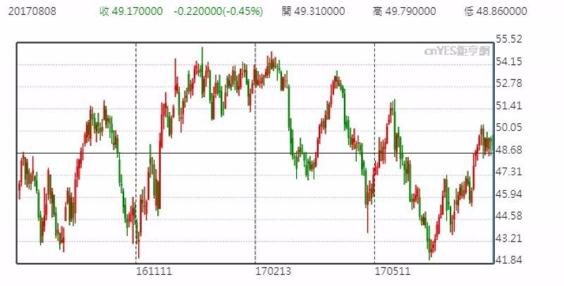 WTI 油價日線走勢圖 (近一年以來表現)