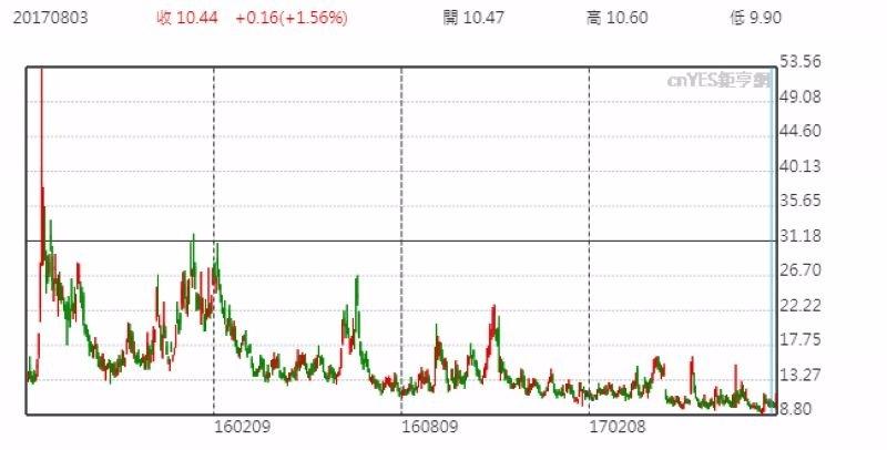 S&P 500 波動率指數 VIX 日線走勢圖 (近二年來表現)