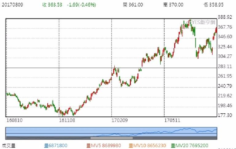 特斯拉公司股價