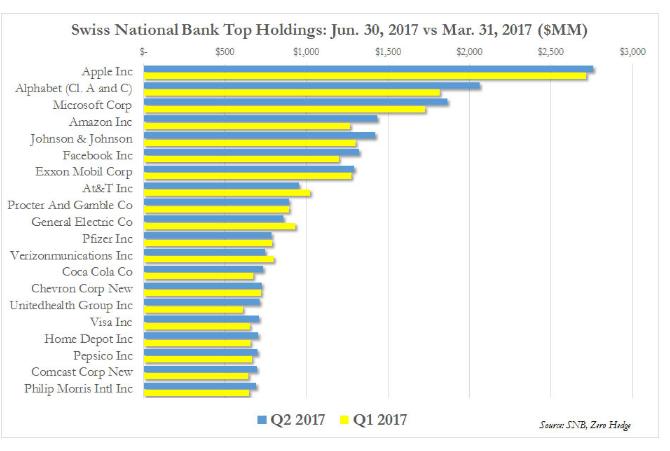 瑞士央行持股排名。