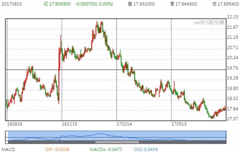 USD兌MXN 日線趨勢圖