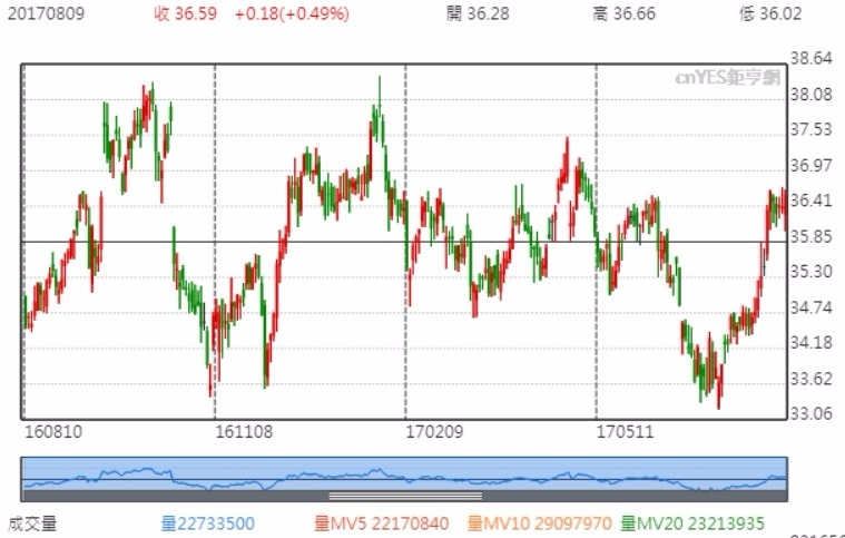 英特爾股價走勢
