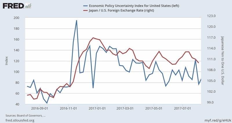 藍:美國經濟政策不確定性指數 紅:日元兌美元匯價走勢圖 圖片來源:Fred