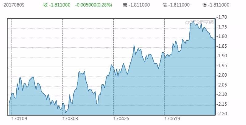 2年期德美利差 (今年以來表現)
