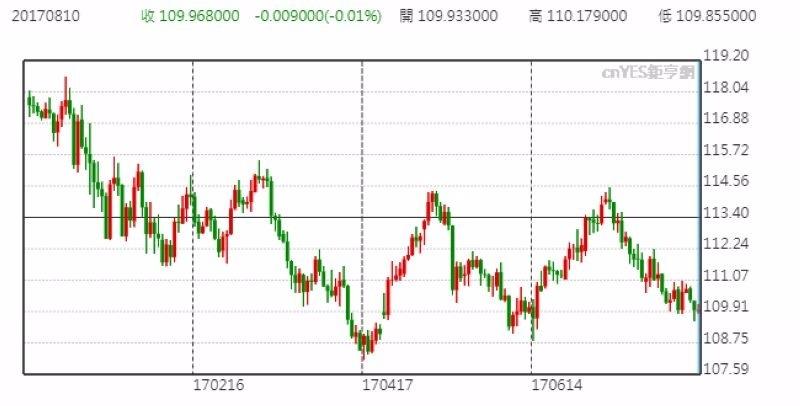 美元兌日元日線走勢圖 (今年以來表現)