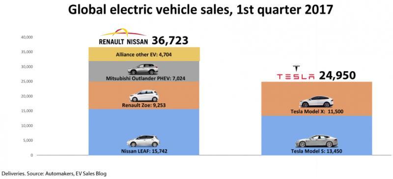 EV 電動車 2017 年第一季銷量 / 圖片來源:富比世