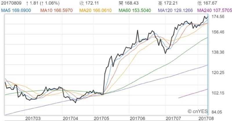 輝達股價今年來走勢線圖