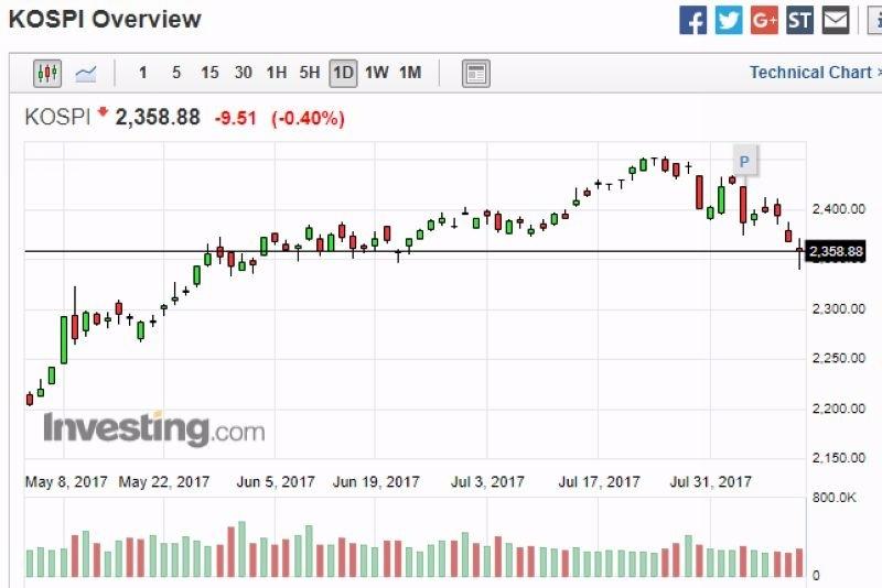 韓股日線走勢圖 (近三個月以來表現) 圖片來源:investing.com