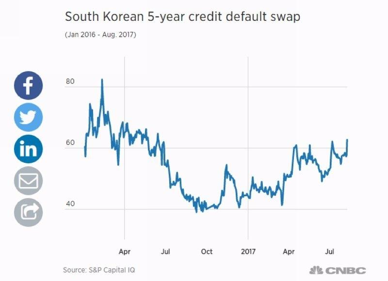南韓五年期 CDS (今年以來表現) 圖片來源:CNBC、S&P Capital IQ