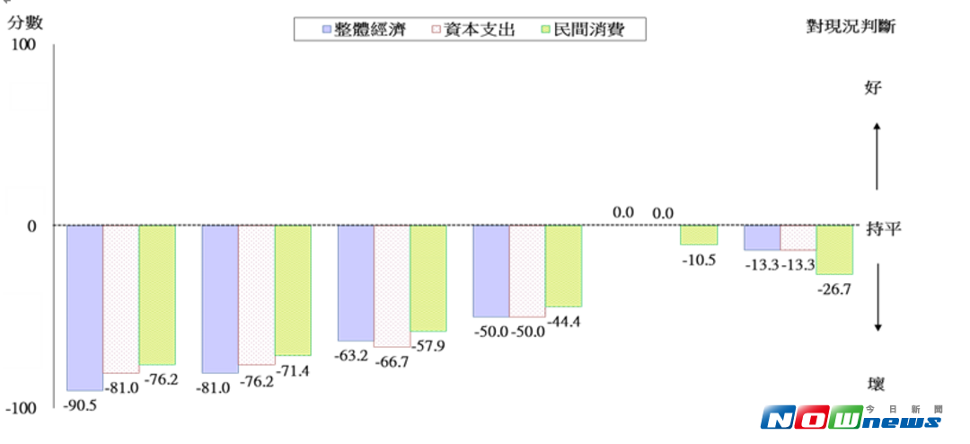 ▲德國 Ifo 認為國內經濟復甦動能有待強化,將台灣整體經濟表現由持平轉為看壞。(圖/國發會提供)