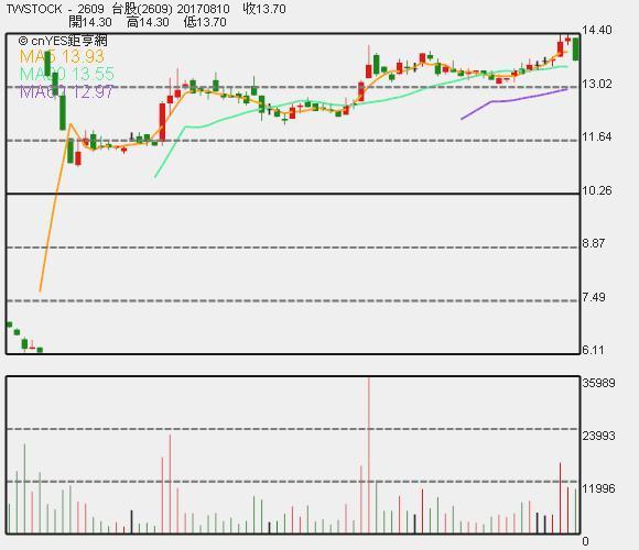 陽明股價日 K 線圖。