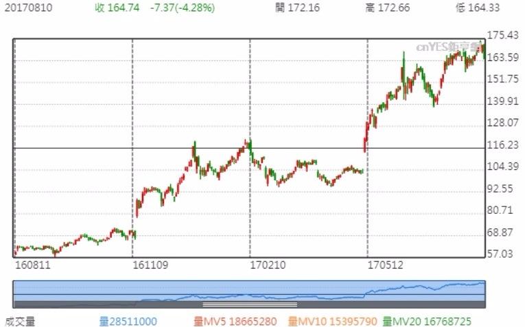 輝達公司股價