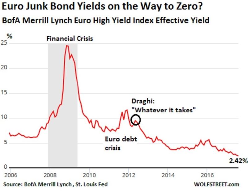 美銀美林歐元區垃圾債殖利率指數歷年走勢線圖。(圖片來源:Wolf Street)