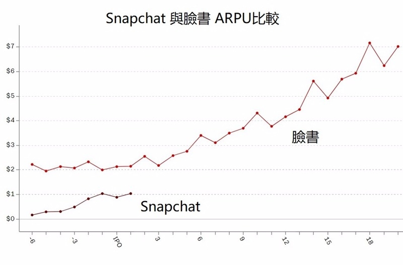 Snapchat與臉書ARPU比較 / 圖片來源:Recode