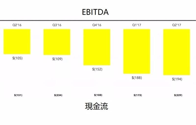 Snapchat EBITDA 與現金流數據 / 圖片來源:TheVerge