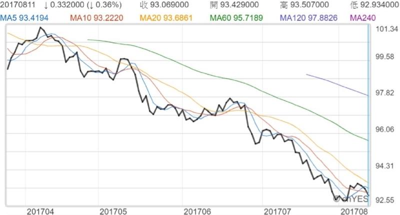 美元指數近月走勢線圖
