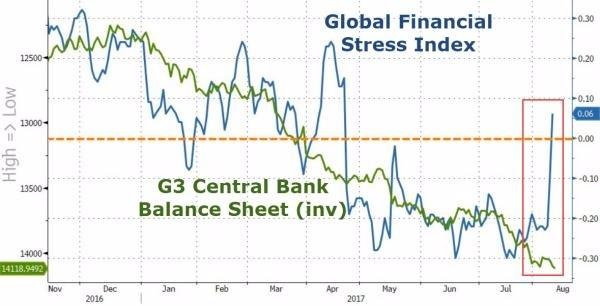 全球金融市場壓力指數走勢。(圖片來源:Zerohedge)