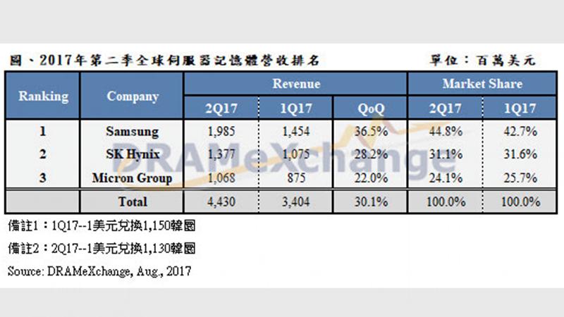 三大廠Q2伺服器DRAM營收季增3成 今年整體供需吃緊