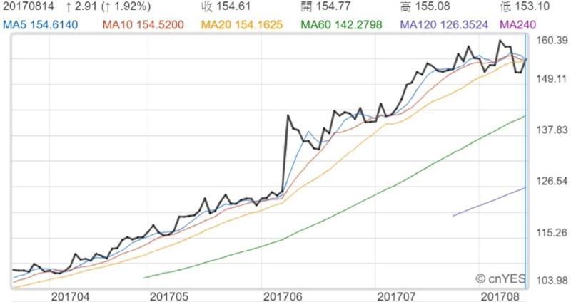 阿里巴巴ADR股價近月走勢線圖