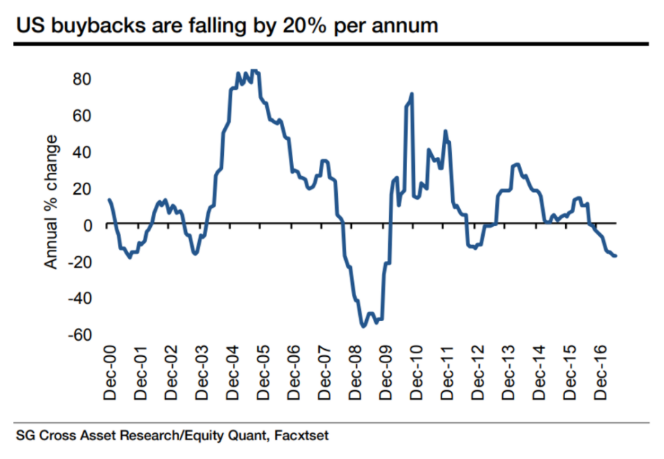美股最大推手--企業回購今年買盤縮水20%。
