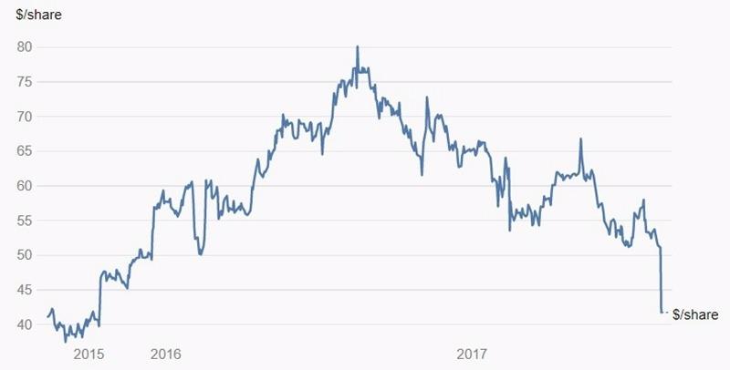 澳洲達美樂股價日線趨勢圖 / 圖片來源:湯森路透