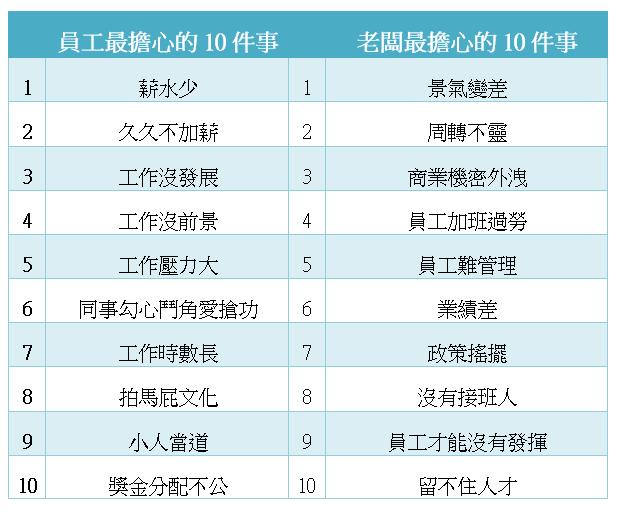 老闆VS.員工職場最在意的10件事(表/記者林榮芳製)