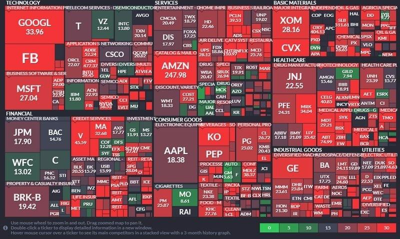 週二 (15日) S&P 500 美股本益比 圖片來源:FINVIZ