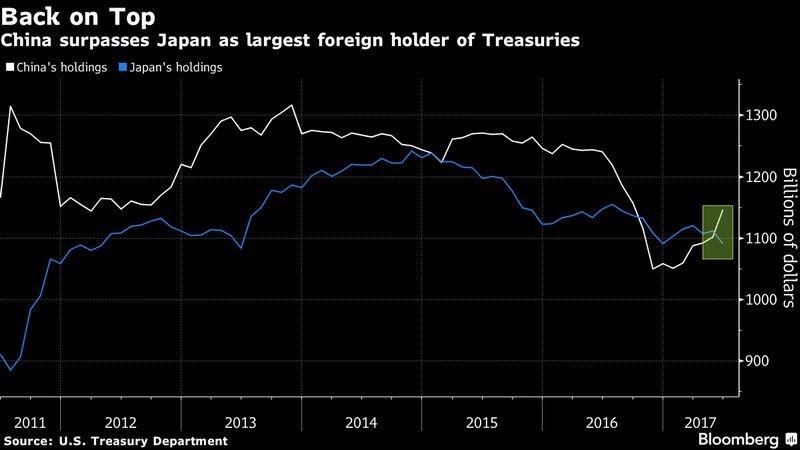 白:中國所持之美債規模 藍:日本所持之美債規模 圖片來源:Bloomberg