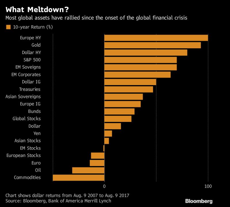 歐洲高收益債過去10年獲利可達100%(圖表取自彭博)