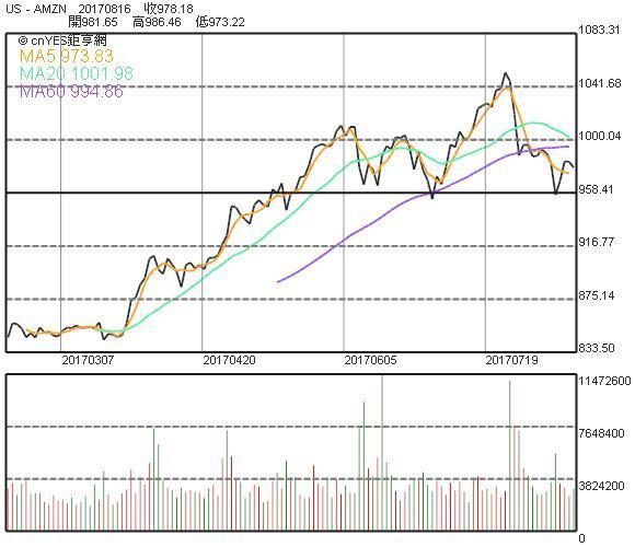 亞馬遜股價