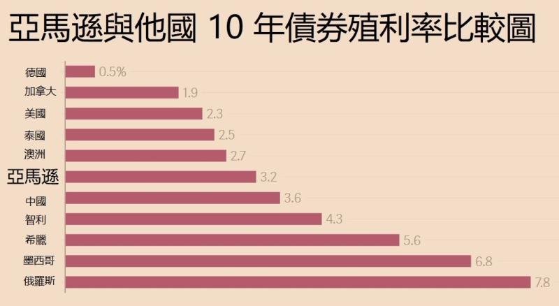 亞馬遜10YY殖利率比較 / 圖片來源:QZ