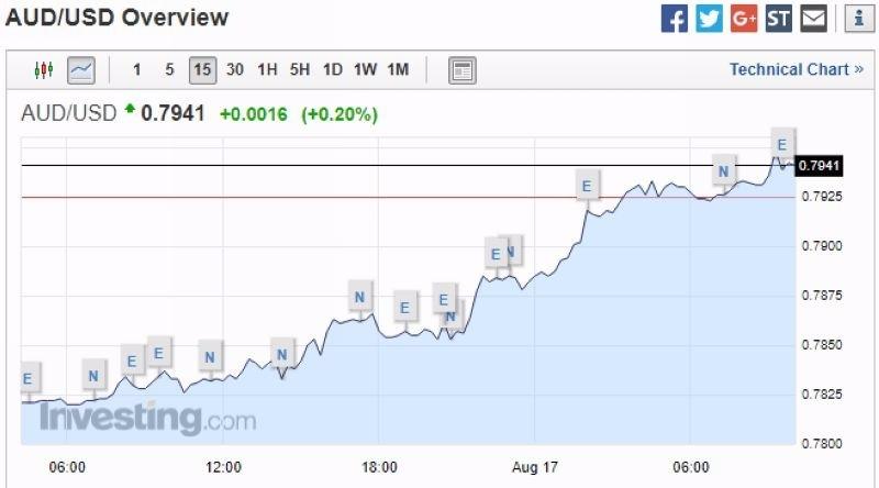 澳元兌美元 15 分鐘走勢圖 圖片來源:Investing.com