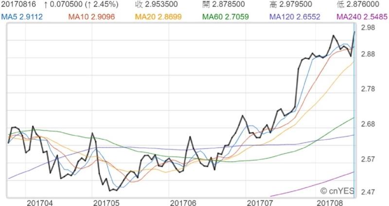 紐約期銅價格近月走勢線圖