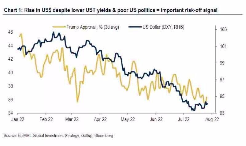 黃:川普支持率 藍:美元指數 圖片來源:BofAML