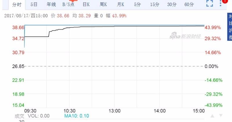 永安行上市首日股價漲近44%,觸發臨停。 (圖:新浪財經)