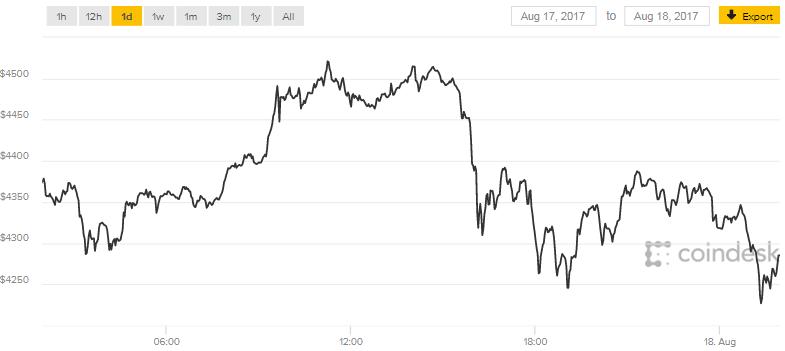 比特幣周四突破4500美元。(圖:coindesk網站)