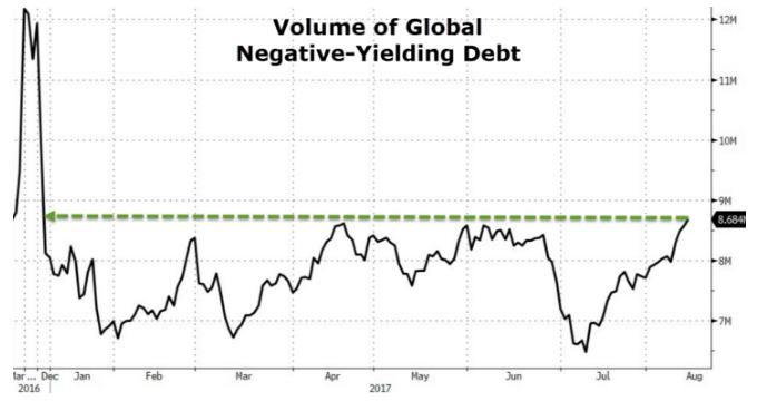 全球負殖利率債券規模來到10個月高點。