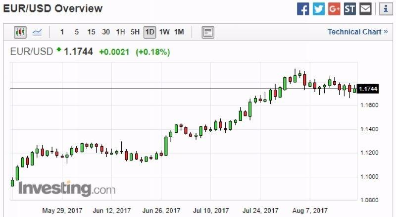 歐元兌美元日線走勢圖 (近三個月以來表現) 圖片來源:Investing.com