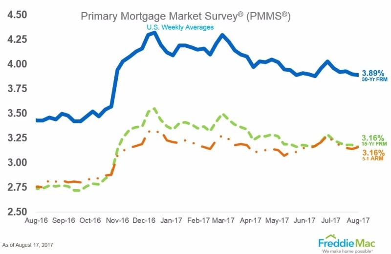 房地美市場調查的利率走勢(取自房地美網站)