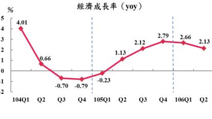 台灣Q3、Q4 GDP保2恐失利 一年來首見 全年仍可上修至2.11%
