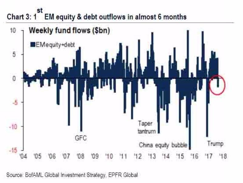 新興市場股票+債券型基金資金流變化 圖片來源:BoFAML、EPFR
