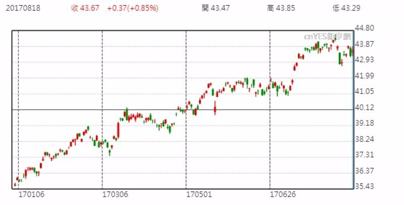 安碩 MSCI 新興市場指數基金日線走勢圖 (今年以來表現)