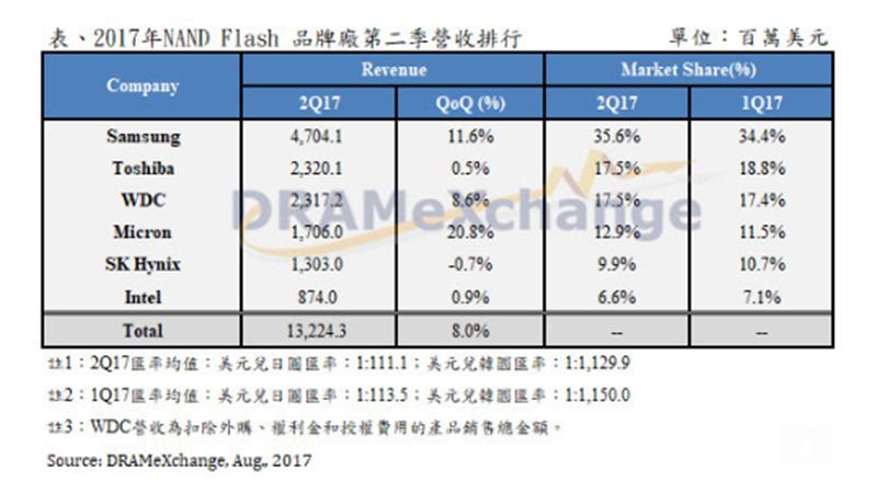 今年第2季NAND Flash品牌廠營收統計。(圖:DRAMeXchange提供)