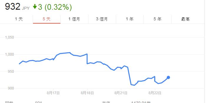東京製鐵近5日股價走勢。