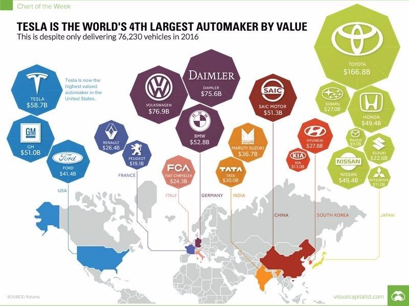 特斯拉目前居全美最大車廠、全球第四大車廠 圖片來源:Visual Capitalist
