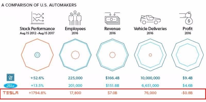 GM、福特、特斯拉 2016 年股價漲幅、聘僱人數、營收、汽車交貨量、獲利等比較 圖片來源:Visual Capitalist